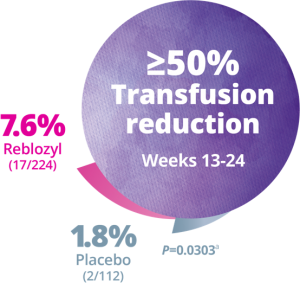 7.6% Patients Receiving Reblozyl (1.8% Placebo) Experienced ≥50% Transfusion Reduction During Weeks 13-24