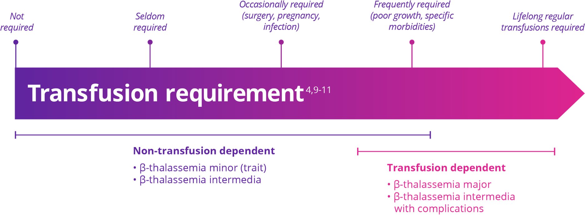 ß-Thalassemia Patients Are Classified As Transfusion Dependent Or Non-Transfusion Dependent