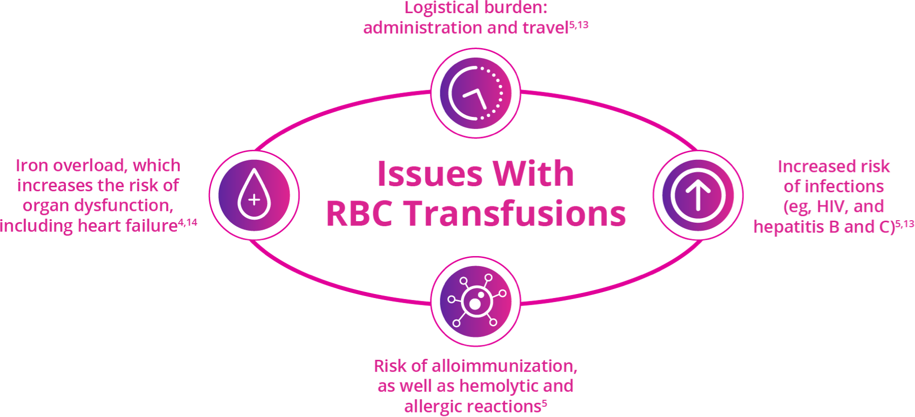 Red Blood Cell Transfusions Are Burdensome, Carry Risks, And Cause Secondary Complications