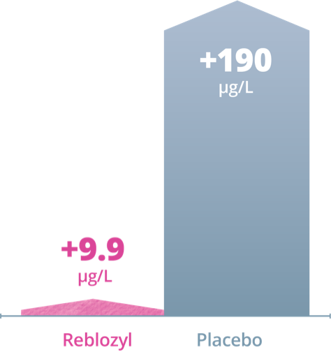 At Weeks 9-24, Mean Serum Ferritin Had Decreased 2.7 μg/L With Reblozyl vs Increase of 226.5 μg/L With Placebo